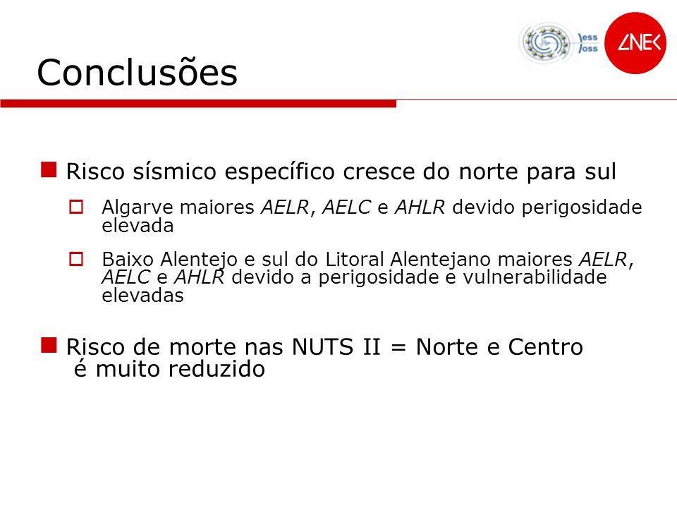 Conclusões Lisboa e Vale do Tejo maior risco sísmico absoluto AML maiores AEL devido à exposição elevada