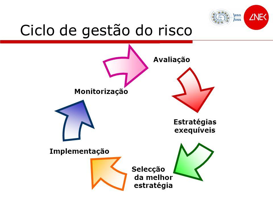 Ciclo de gestão do risco Monitorização Avaliação Estratégias exequíveis Selecção da melhor estratégia Implementação Avaliação