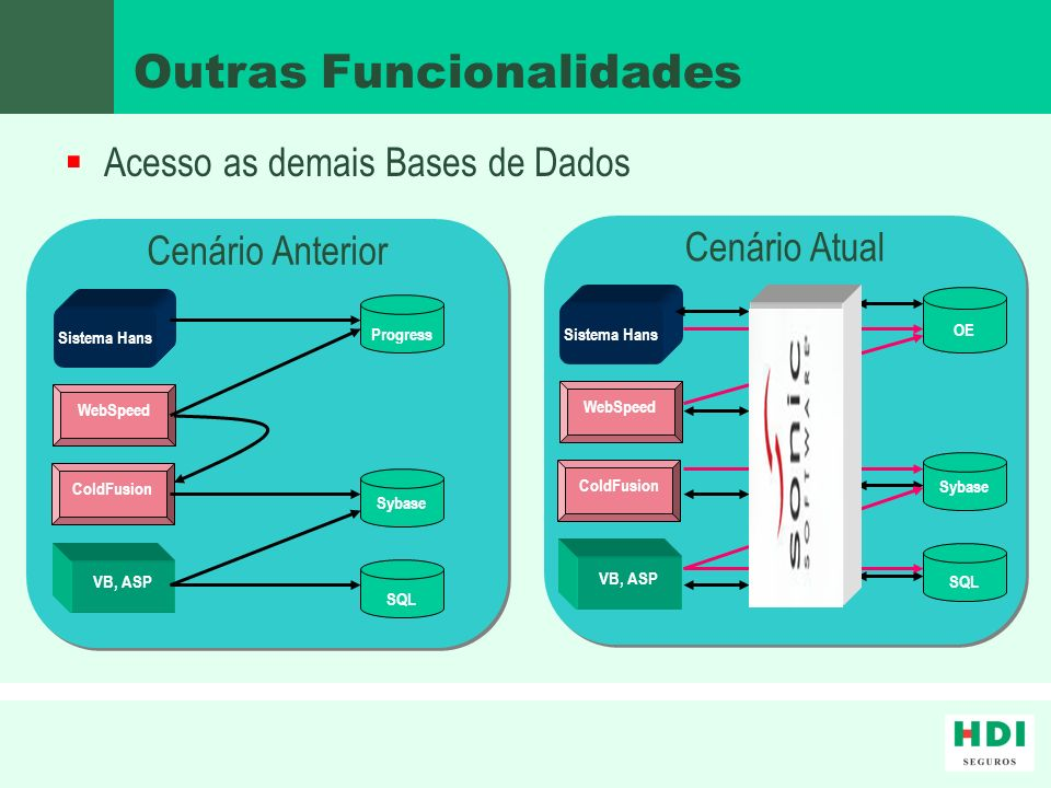 Overview (demais bases)sql Processo no SonicESB SonicMQ