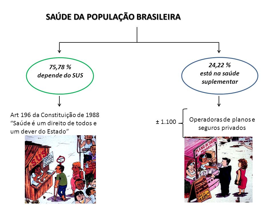 75,78 % SUS 24,22 % S Sup em 199561% vs 39% IDEAL 60% a 70% vs 30% a 40% Recursos na Saúde PAGA 56% PAGA 44% Recurso Público vs Privado