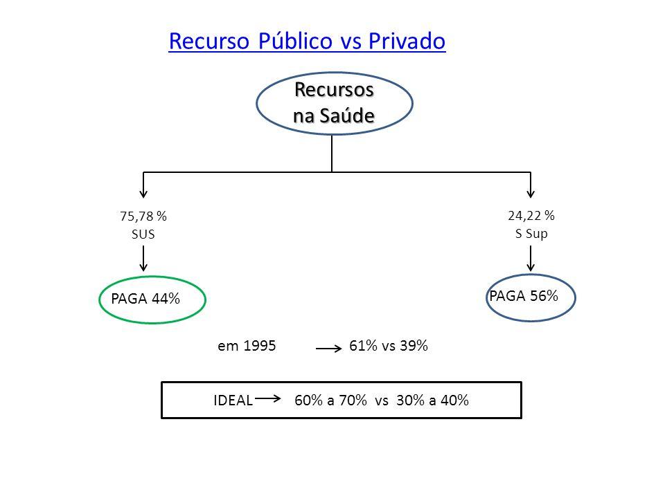 GASTO TOTAL COM SAÚDE EM RELAÇÃO AO PIB 8,4% a 8,8% do PIB (R$ 283,6 bi em 2009) 3,6% é Público ( 1,7% Federal ) IDEAL 9,7% - PAÍSES DESENVOLVIDOS GASTOS COM SAÚDE NO BRASIL (% PIB) 75,78% SUS 24,22% S Sup População 2011