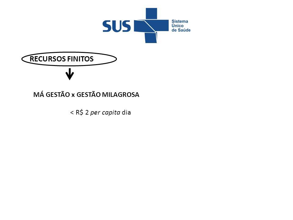 + R$ 35 bi + R$ 3 bi Esperança era Regulamentar a EC 29 RECURSOS FINITOS SUBFINANCIAMENTO