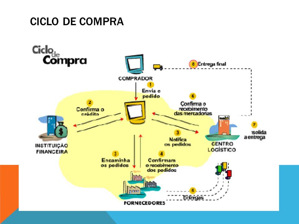 DESAFIOS Mobile (WAP – Wireless Application Protocol) WEBTV (Internet por TV) Redes Sociais Compras Coletivas