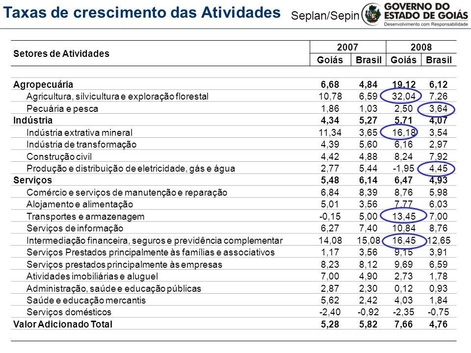 Seplan/Sepin 20072008 Crescimento Acumulado 2002-2008 GoiásBrasil Agropecuária6,6819,1234,0726,26 Indústria4,345,7135,8725,03 Serviços5,486,4731,5627,34 PIB total5,478,0034,1927,93 PIB goiano 2008 Grandes Setores - Crescimento (em %) Na economia goiana, o ano de 2008 foi marcado pela recuperação de preços agrícolas e expansão da produção das principais culturas (soja, feijão, milho e cana de açúcar), devido ao cenário internacional favorável e às boas condições climáticas.