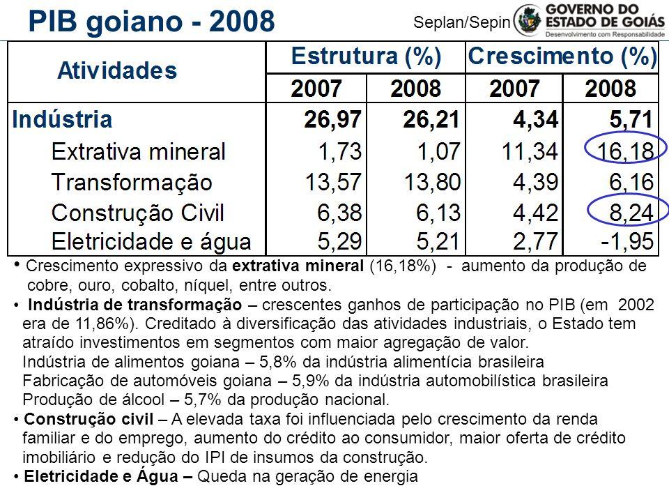 Seplan/Sepin Indústria de Transformação Goiana - 2008 Ramos da Indústria de Transformação goiana Peso na indústria de transformação goiana Participação no mesmo segmento do Brasil Alimentos e Bebidas 39,80%5,80% Metalurgia/aço (transformação do setor mineral) 11,10%4,50% Fabricação de automóveis/ camionetes/ utilitários 11,00%5,90% Artigos do vestuário e calçados 8,80%5,90% Fabricação de álcool 4,00%5,71% Fabricação de produtos farmacêuticos 3,20%2,68% Fabricação de produtos químicos (defensivos agrícolas/adubos) 3,20%2,40% Demais ramos 18,90%