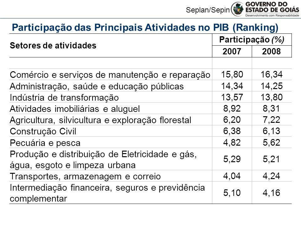 Seplan/Sepin Goiás: Participação dos impostos – 2008