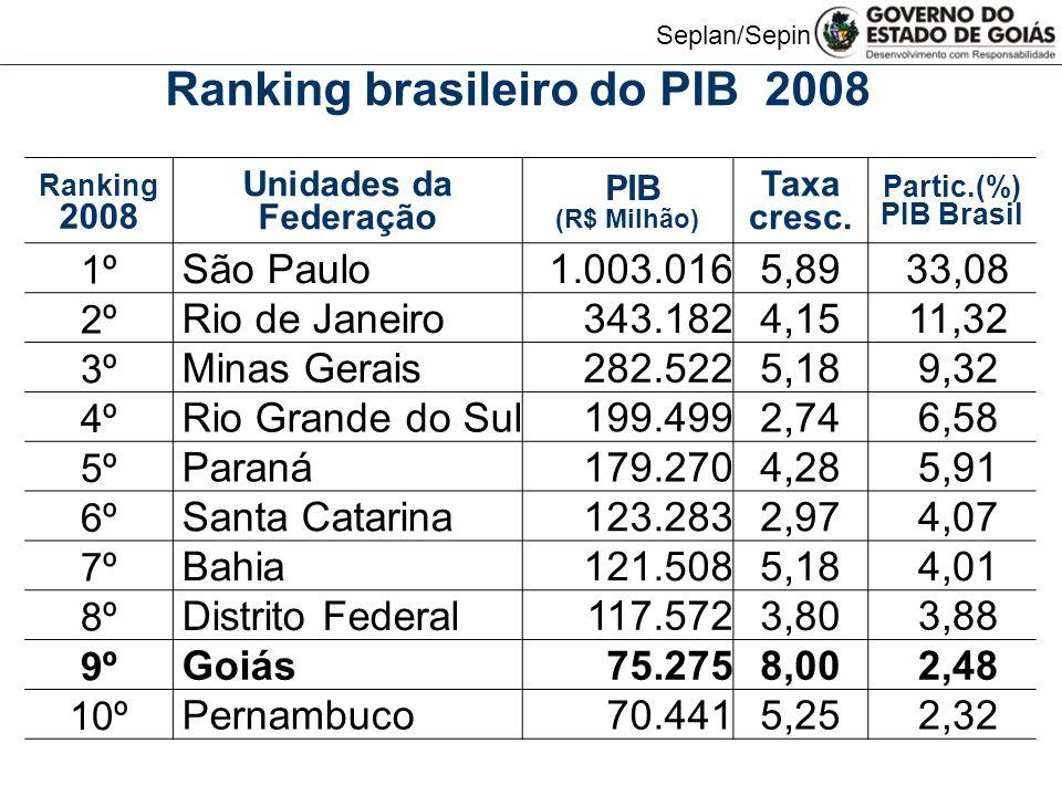 Seplan/Sepin Ranking brasileiro do PIB 2008
