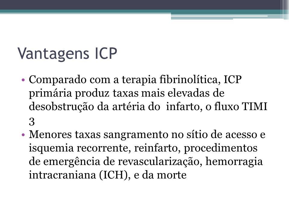 Desvantagens ICP Potenciais complicações da ICP primária incluem problemas com o local de acesso arterial; reações adversas aos volumes, meio de contraste e medicamentos antitrombóticos, complicações técnicas e eventos; reperfusão.