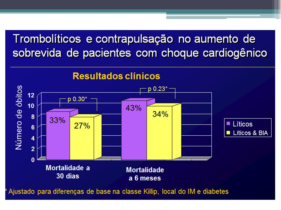 Complicações pós IAM Insuficiência cardíaca grave Infarto VD (1/3 pacientes IAM p.