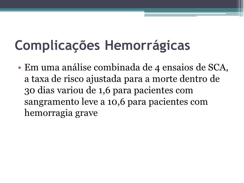 Fatores de risco para hemorragias em pacientes com SCA Idade avançada (> 75 anos) Sexo feminino IC ou Choque Diabetes Mellitus Tamanho do corpo História de hemorragia Apresentação com STEMI ou NSTEMI (vs Angina Instável) Disfunção renal grave (clearance de creatinina < 30 mL / min) Elevada contagem de células brancas do sangue Anemia Utilização de terapêutica fibrinolítica Estratégia invasiva Dosagem inadequada de medicamentos antitrombóticos Terapia anticoagulante oral crônica