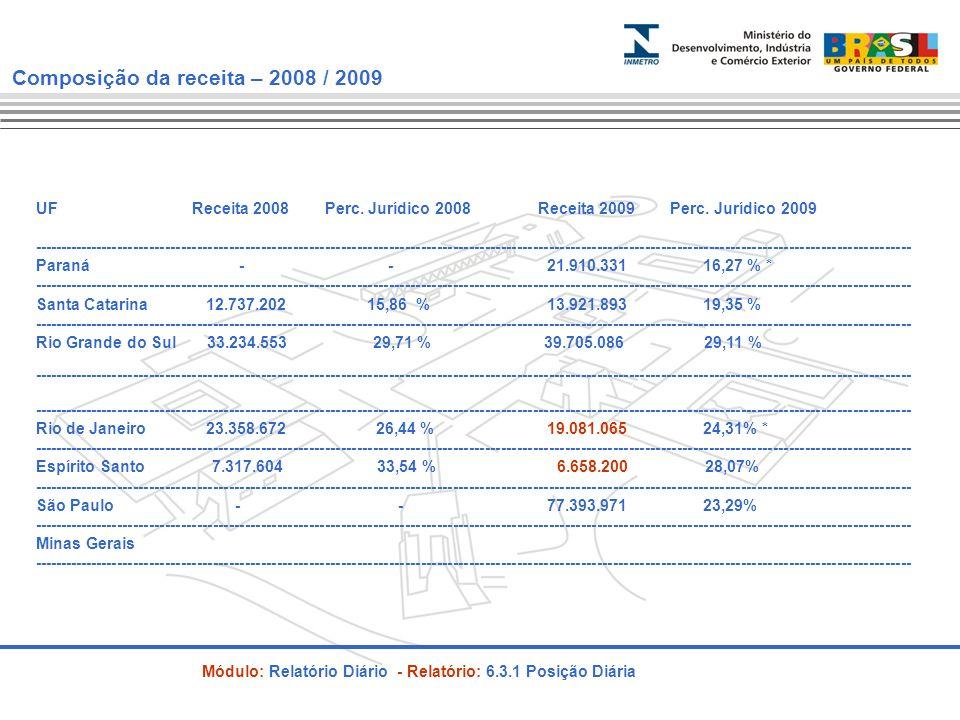 Inadimplência Serviços 2009 UF Inadimplência até venc.