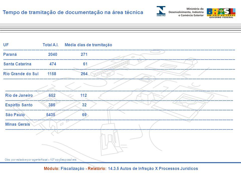 Sistema de Informações como apoio as atividades em um orgão metrológico S G I – Indicadores para Gestão São Paulo – Março 2010 O B R I G A D O
