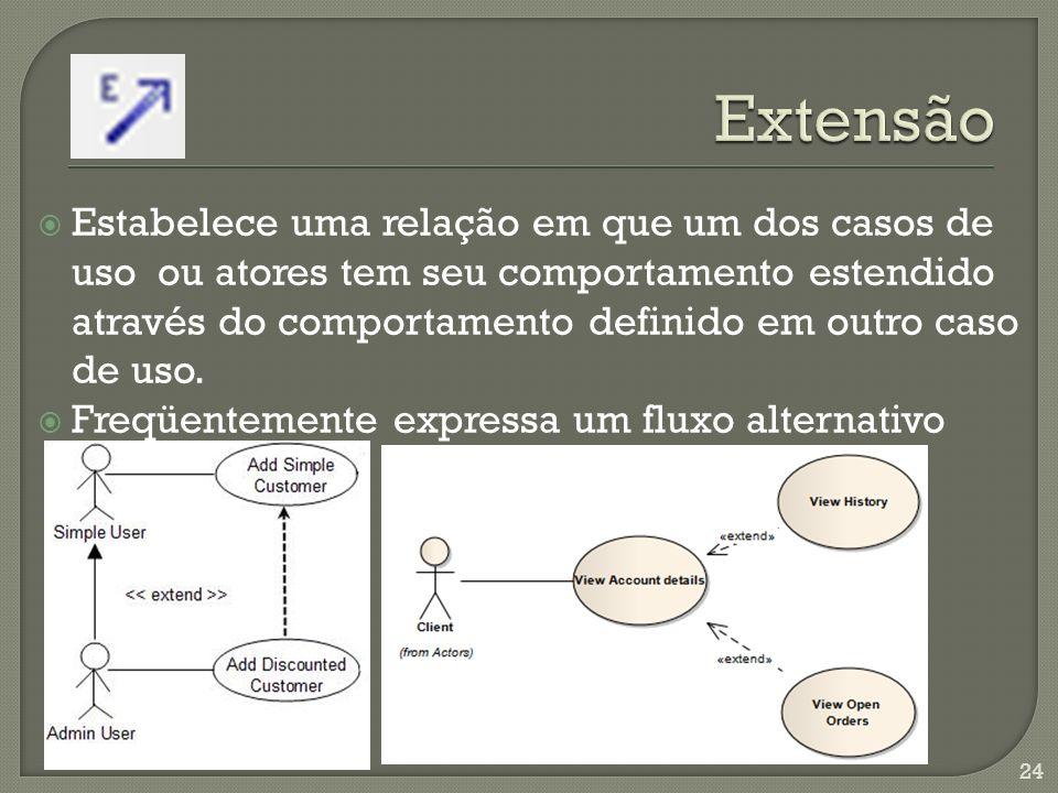 Estabelece que parte do comportamento inerente a um caso de uso está definida em outro caso de uso Um caso de uso contém o comportamento definido em outro caso de uso Permite evitar repetições na modelagem 25