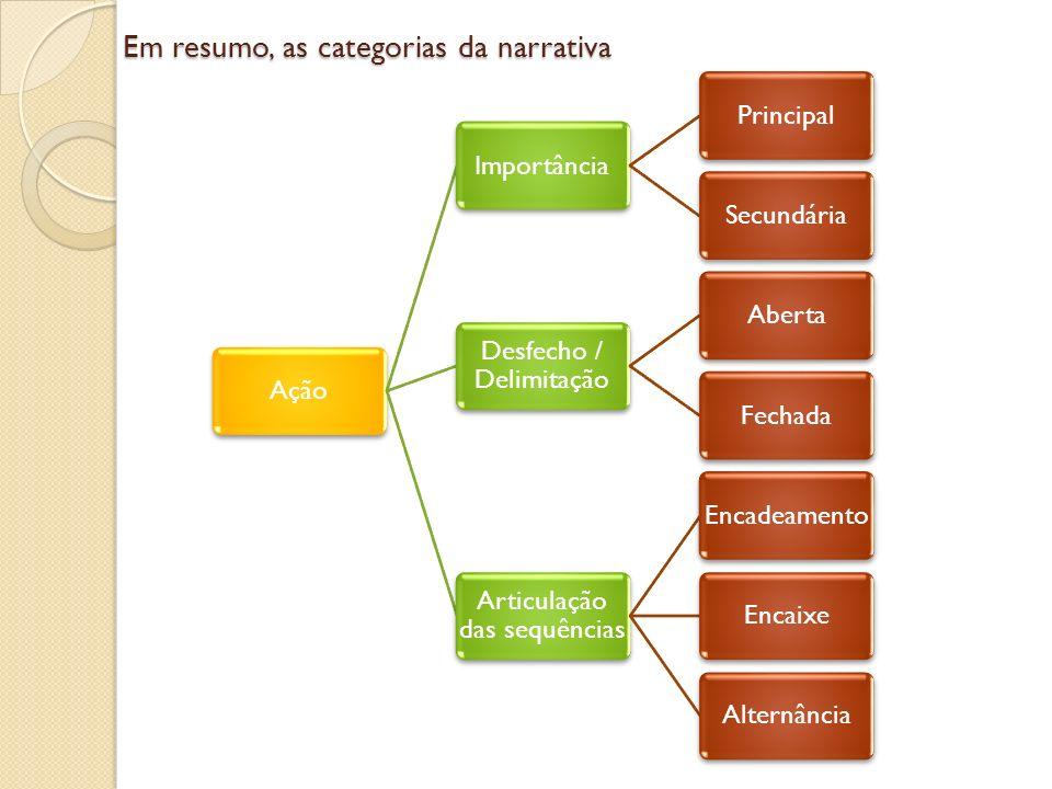 Em resumo, as categorias da narrativa EspaçoFísicoSocialPsicológico