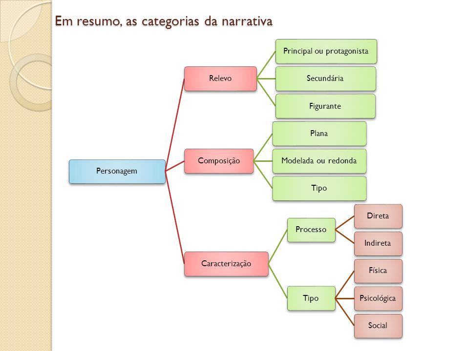 Em resumo, as categorias da narrativa NarradorPresença Autodiegético (participante 1ª p) Homodiegético (participante 3ª p) Heterodiegético (não participante) CiênciaOmniscienteExternaInternaPosiçãoObjetivaSubjetiva