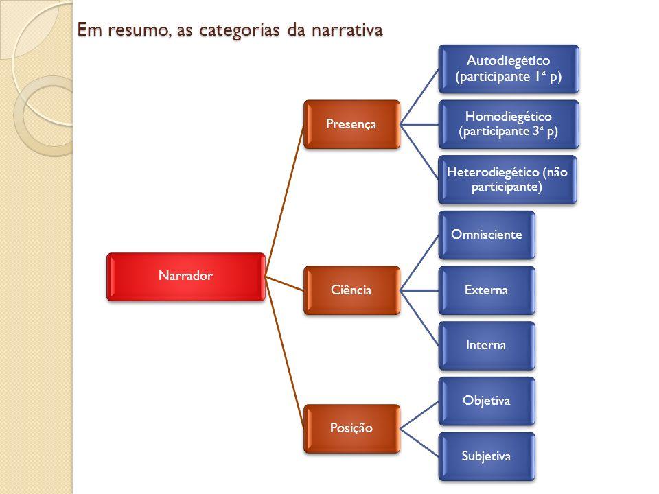 Em resumo, as categorias da narrativa