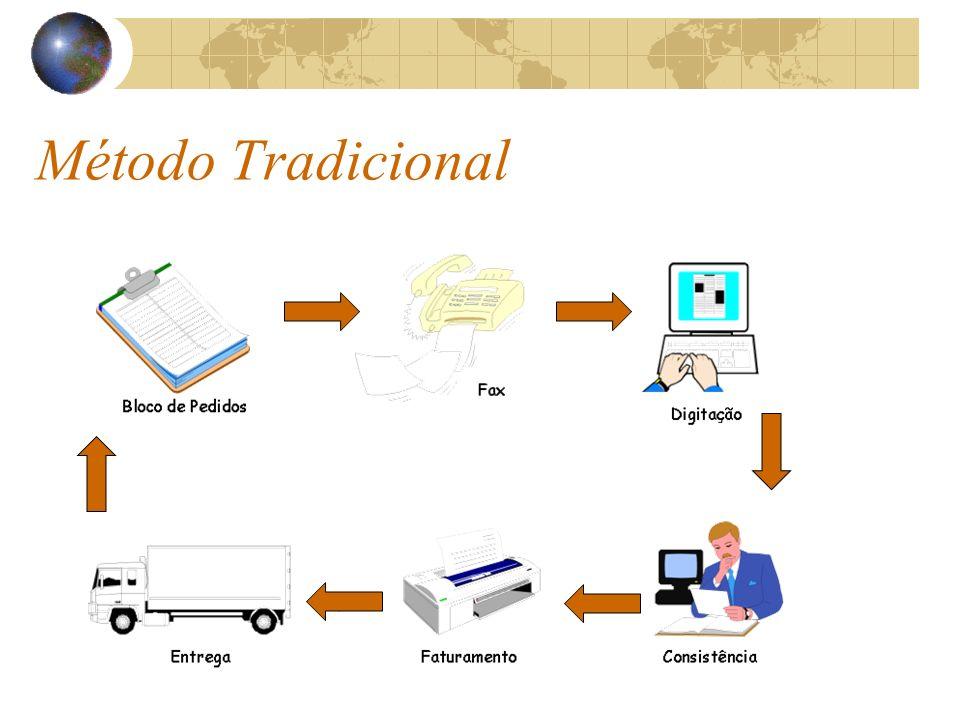 Utilizando Força de Vendas Vendedor digita e transmite os pedidos Sistema de retaguarda recebe e processa os pedidos Mercadoria entregue.