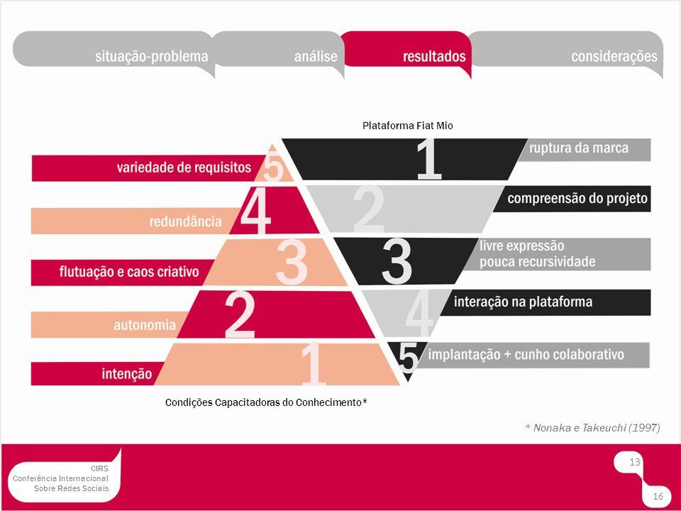 14 Revisão dos fluxos comunicacionais processos mais abertos, valorização dos ativos humanos.