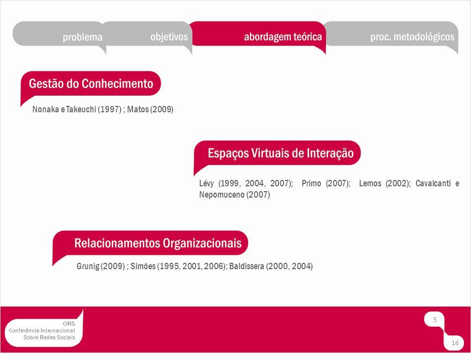 6 16 CIRS Conferência Internacional Sobre Redes Sociais