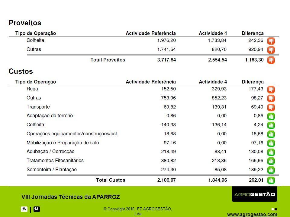 www.agrogestao.com VIII Jornadas Técnicas da APARROZ 1714© Copyright 2010, FZ AGROGESTÃO, Lda Obrigado pela vossa atenção