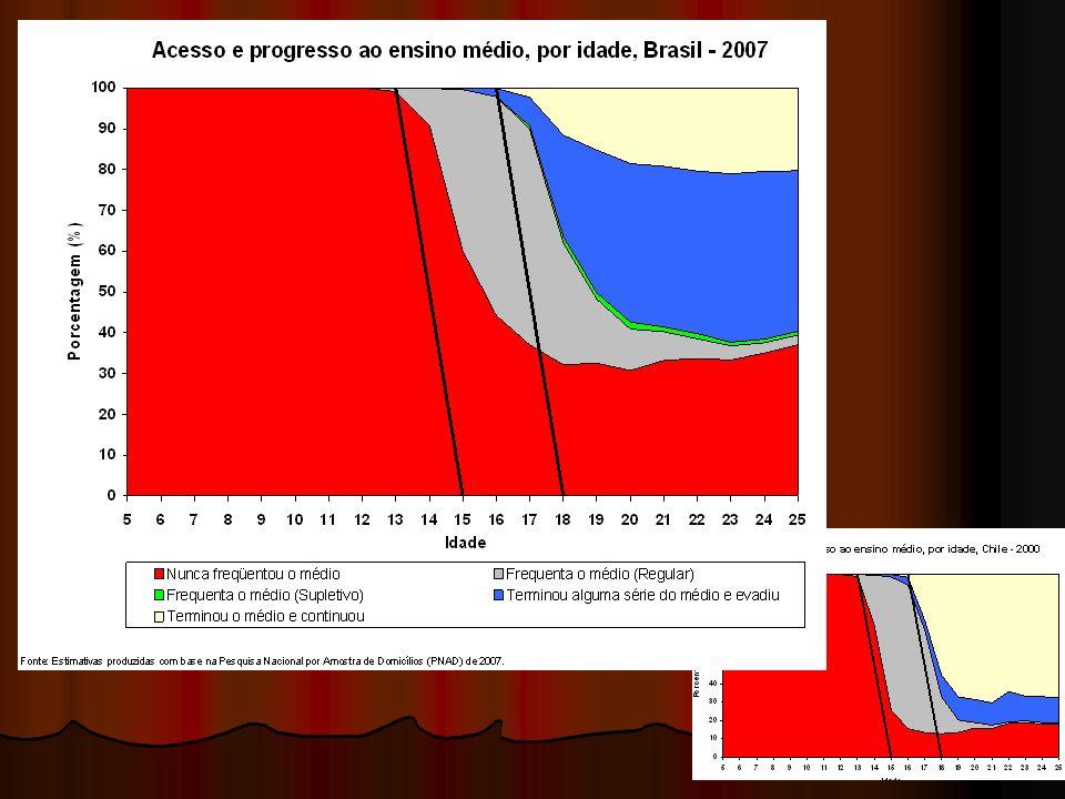 Situação educacional dos jovens brasileiros Brasil - 2006 (%) Fonte: IPEA 24.284,7 (100%)10.424,7 (100%) Total (mil) 68,3 % 17,9 %3) Não freqüentam a escola 12,7 % 0,4 % educação superior 13,8 % 47,7 % ensino médio 4,9 % 33,9 % ensino fundamental 31,7 % 82,1 %2) Freqüentam a escola 2,8 % 1,6 %1) Analfabetos 18 a 24 anos 15 a 17 anos Situação/escolaridade