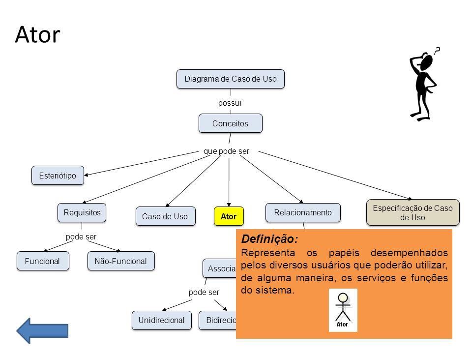 Ator Qualquer pessoa, departamento, sistema computacional e dispositivos que utilizam funcionalidades do Sistema.