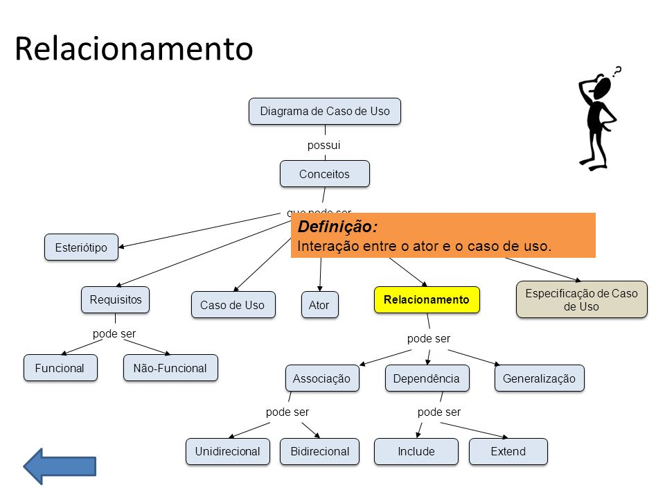 Relacionamento Interação entre o ator e o caso de uso –Comunicação ou Associação –Inclusão –Extensão –Generalização > associação Generalização