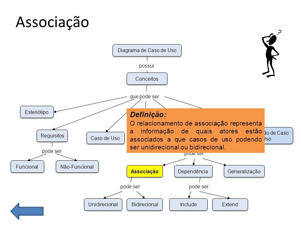 21 Relacionamento de comunicação - Associação O relacionamento de comunicação representa a informação de quais atores estão associados a que casos de uso.