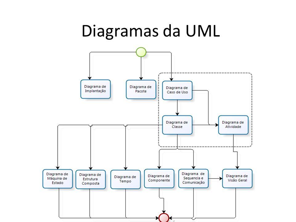 Diagrama de Caso de Uso Composto pelo: –Ator –Associação –Caso de Uso Ator Associação Caso de Uso