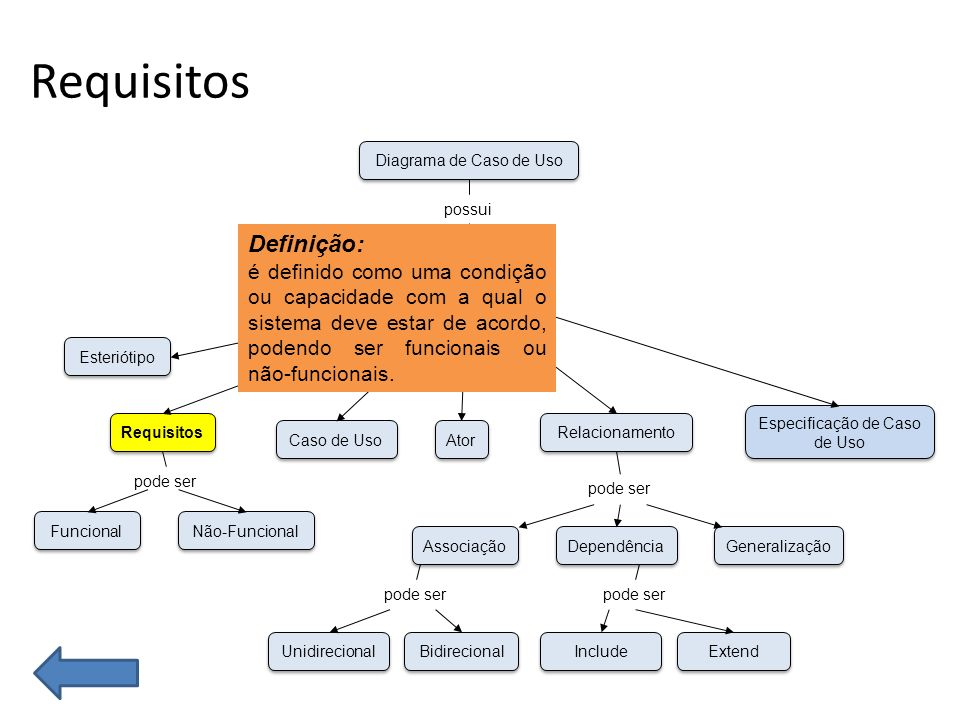 Funcional Não-Funcional Esteriótipo Requisitos Caso de Uso Unidirecional Bidirecional Associação Dependência Generalização Ator Especificação de Caso de Uso Relacionamento Conceitos Diagrama de Caso de Uso possui que pode ser pode ser Include Extend pode ser Definição: é definido como uma condição ou capacidade com a qual o sistema deve estar de acordo.