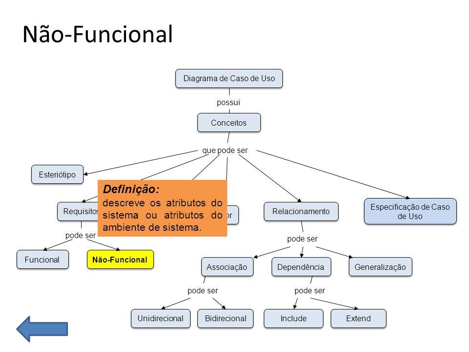 Especificação de Caso de Uso Funcional Não-Funcional Esteriótipo Requisitos Caso de Uso Unidirecional Bidirecional Associação Dependência Generalização Ator Especificação de Caso de Uso Relacionamento Conceitos Diagrama de Caso de Uso possui que pode ser pode ser Include Extend pode ser Definição: descreve com uma linguagem simples as informações referente ao caso de uso, quais atores interagem, os passos a serem executados entre outros.