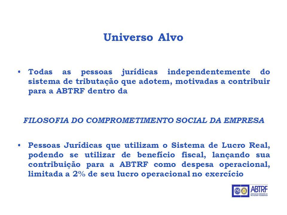 Arrecadações Potenciais - Doações Diretas das Empresas - Convenio Seguro Solidário - Empresa Cidadã ABTRF - Associação Brasileira da The Rotary Foundation