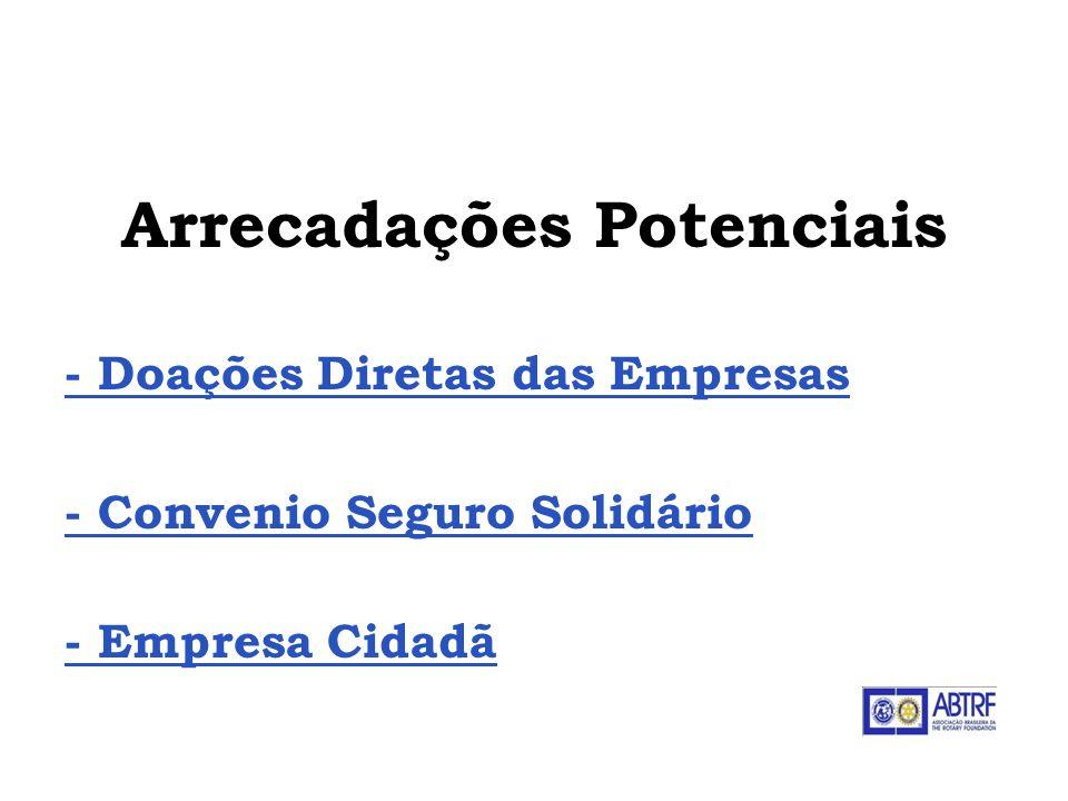 Doações Diretas das Empresas - Encaminhar o formulário de doação, disponível em www.rotary.org.br totalmente preenchido, inclusive com nome do beneficiário, para o Escritório de RI em São Paulo juntamente com o comprovante do pagamentowww.rotary.org.br ABTRF - Associação Brasileira da The Rotary Foundation