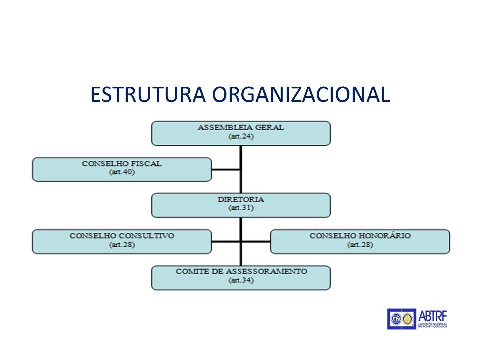 ABTRF - Associação Brasileira da The Rotary Foundation DIRETORIA Presidente: Themistocles A.C.Pinho Vice Presidente: José Antonio F.