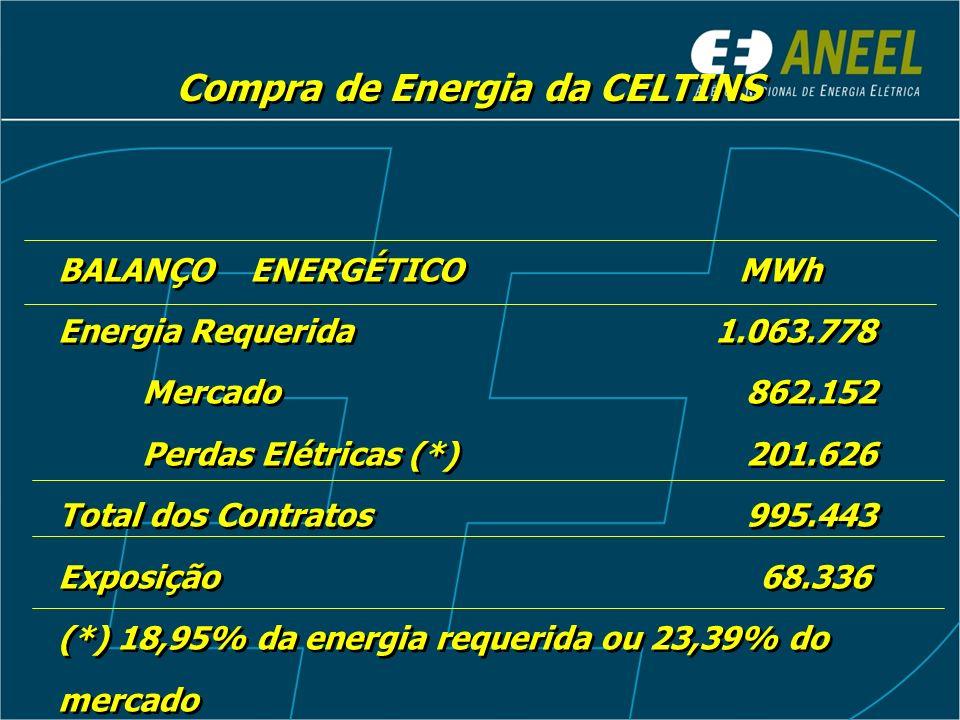 CUSTOS DA PARCELA A - CELTINS Compra de Energia: Contratos Iniciais, Bilaterais e Leilão Fornecedor: MWh Tarifa (R$/MWh) ITAIPU (3,54%) 35.200 91,24 GERAÇÃO PRÓPRIA (29,43%) 293.061 - C.INICIAL (17,64%) 175.552 68,07 Eletronorte (14,27%) 142.010 61,70 Furnas (3,35%) 33.350 95,20 Celg (0,02%) 192 68,26 Fornecedor: MWh Tarifa (R$/MWh) ITAIPU (3,54%) 35.200 91,24 GERAÇÃO PRÓPRIA (29,43%) 293.061 - C.INICIAL (17,64%) 175.552 68,07 Eletronorte (14,27%) 142.010 61,70 Furnas (3,35%) 33.350 95,20 Celg (0,02%) 192 68,26
