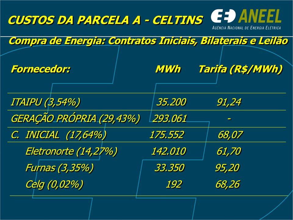 CUSTOS DA PARCELA A - CELTINS Compra de Energia: Contratos Iniciais, Bilaterais e Leilão Fornecedor: MWh Tarifa (R$/MWh) C.