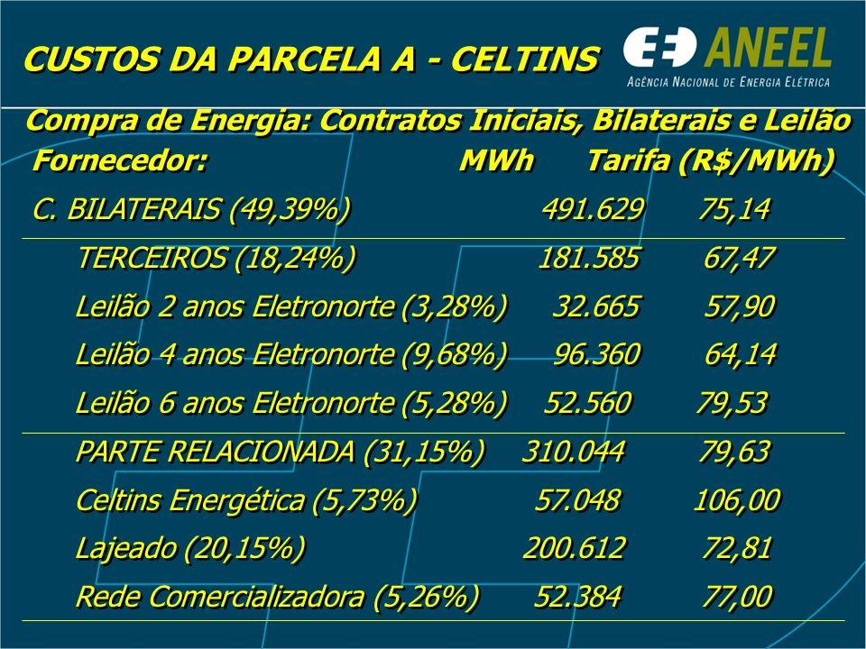 CUSTOS DA PARCELA A – CELTINS Compra de Energia: Contratos Iniciais e Bilaterais Custo Médio de Compra de Energia = R$ 74,18/MWh Compra de Energia = R$ 52.100.811,13 Exposição de 68.336 MWh valoradas a R$ 68,07/MWh Exposição = R$ 4.651.511,70 Compra de Energia incluindo exposição = R$ 56.752.322,83 Custo Médio de Compra de Energia = R$ 74,18/MWh Compra de Energia = R$ 52.100.811,13 Exposição de 68.336 MWh valoradas a R$ 68,07/MWh Exposição = R$ 4.651.511,70 Compra de Energia incluindo exposição = R$ 56.752.322,83