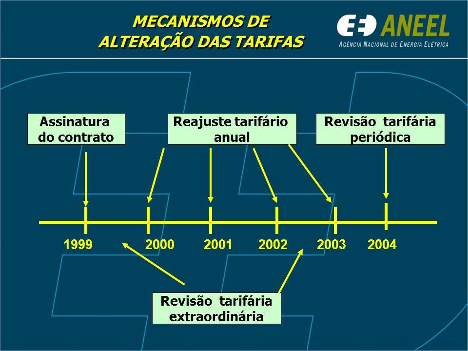 PA 1 + PB 0 (IVI +/- X) REAJUSTE TARIFÁRIO ANUAL RA 0 IRT = PB 0 = RA 0 - PA 0 (blindada) IVI = IGP-M Fator X = 0 Reajuste Acumulado de 1999 a 2003 = 112,13% IVI = IGP-M Fator X = 0 Reajuste Acumulado de 1999 a 2003 = 112,13%