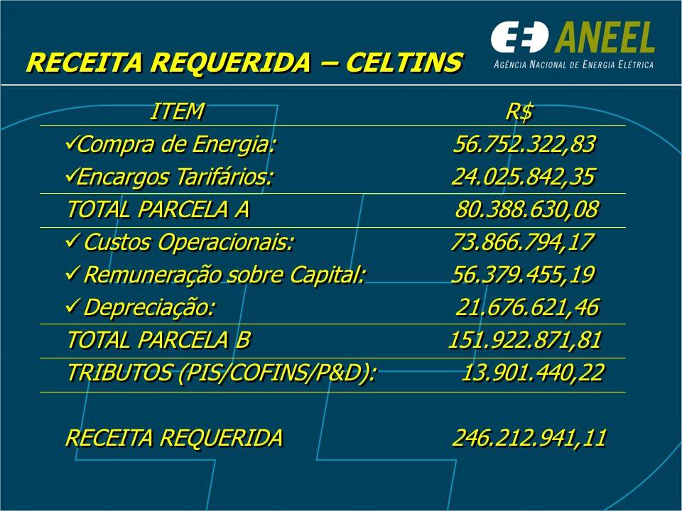 REPOSICIONAMENTO TARIFÁRIO RESULTADOS RECEITA REQUERIDA R$ 246.212.941,11 RECEITA VERIFICADA R$ 203.791.882,22 OUTRAS RECEITAS R$ 1.372.380,00 RT (%) = Receita Requerida – Outras Receitas Receita Verificada Reposicionamento Tarifário = 20,14%