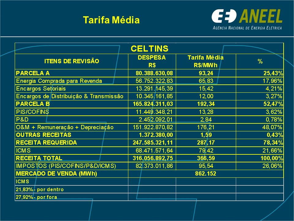Reposicionamento Tarifário = 29,29% REPOSICIONAMENTO TARIFÁRIO SIMULAÇÃO COM INFORMAÇÕES E CUSTOS DA CELTINS