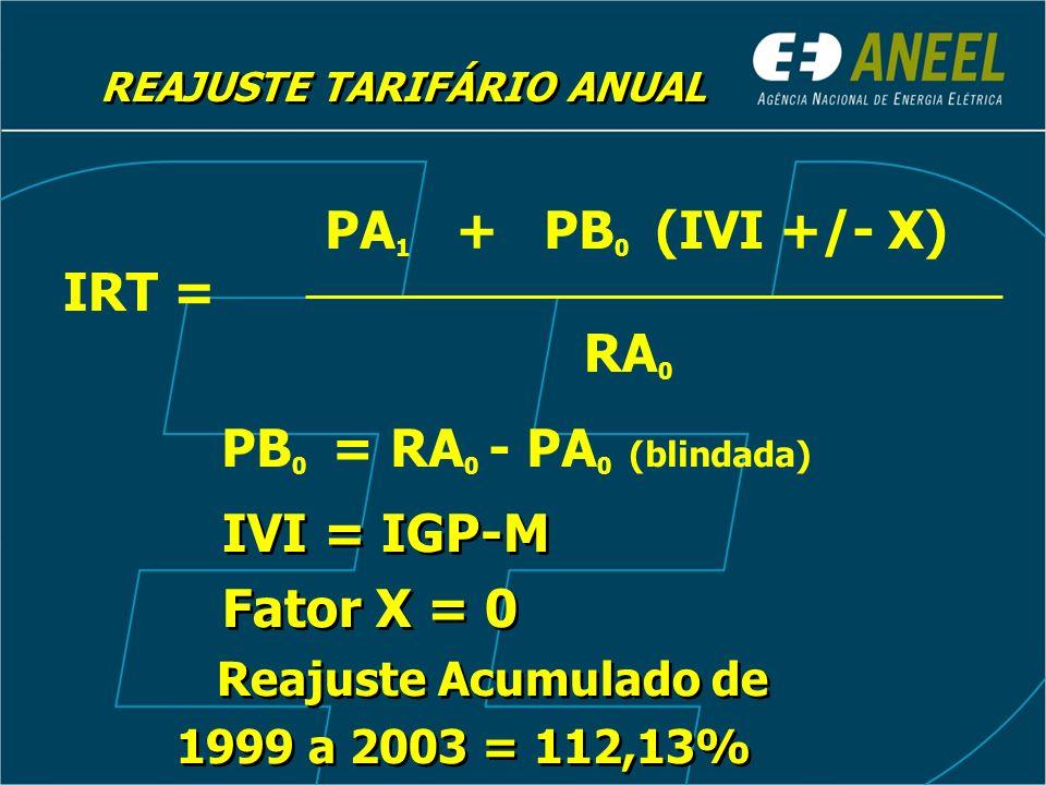 Receita = Parcela A + Parcela B Encargos Tarifários + Compra de Energia Encargos Tarifários + Compra de Energia (IGP-M) REAJUSTE TARIFÁRIO ANUAL