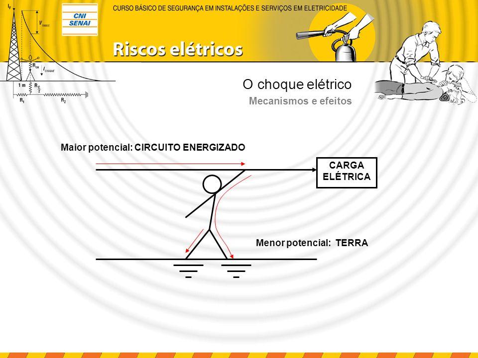 O choque elétrico I M 12 PERCURSO DA CORRENTE 1.Passagem de corrente pelo pé direito.