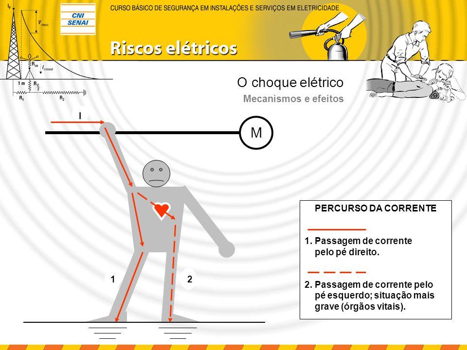 O choque elétrico Trajeto da corrente no corpo humano Tipo da corrente elétrica Tensão nominal Intensidade da corrente Duração do choque elétrico Resistência do circuito Freqüência da corrente Características físicas do acidentado A gravidade do choque elétrico depende de: Mecanismos e efeitos