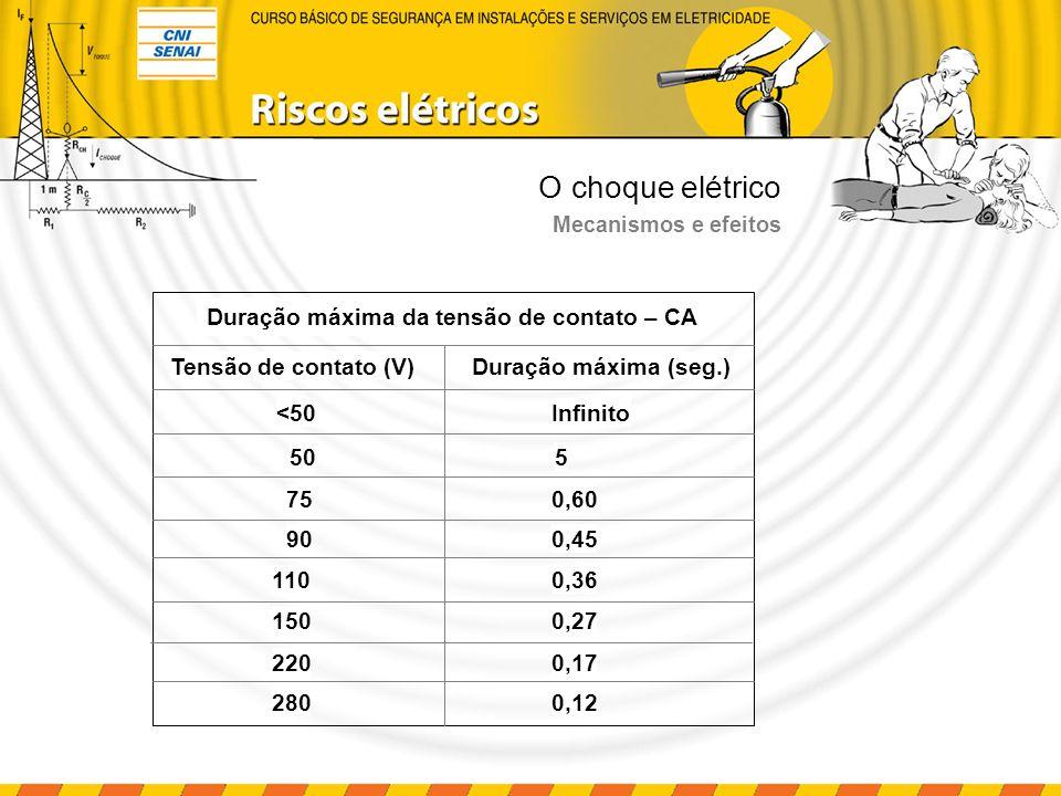 Tensão de contato (V)Duração máxima (seg.) <120infinito 1205 1401 1600,5 1750,2 2000,1 2500,05 3100,03 Duração máxima da tensão de contato – CC O choque elétrico Mecanismos e efeitos