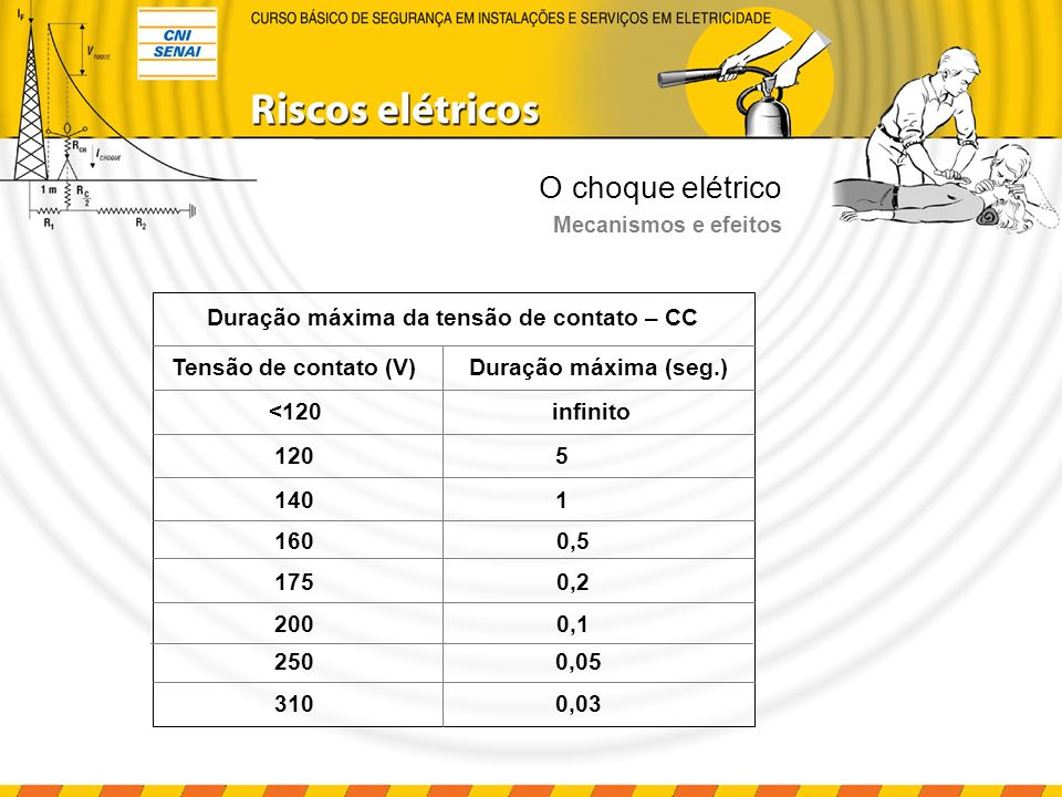 O choque elétrico Mecanismos e efeitos Influência da freqüência Freqüência (Hz)50 - 605001.0005.00010.000100.000 Limiar de Sensação (mA)11,52714150