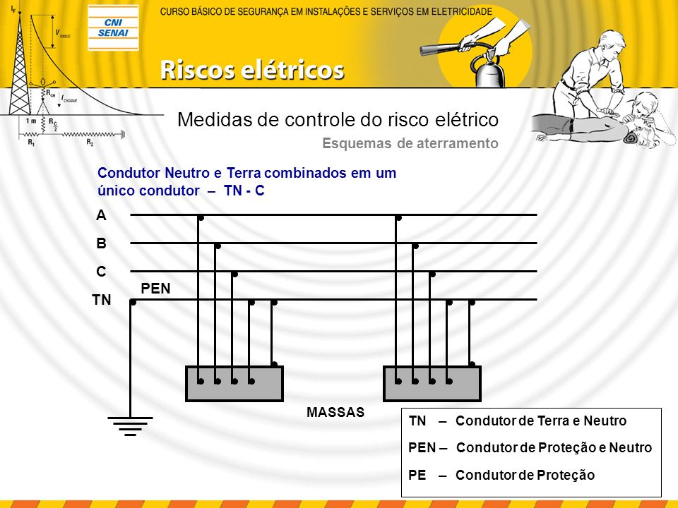 Medidas de controle do risco elétrico Esquemas de aterramento TN – Condutor de Terra e Neutro PEN – Condutor de Proteção e Neutro PE – Condutor de Proteção Neutro aterrado independentemente do aterramento de massa – T - T B C N A MASSA T PE