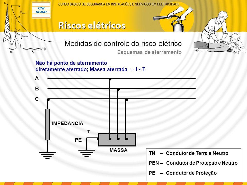 Seccionamento automático da alimentação (princípios básicos) Aterramento A circulação da corrente de falta aciona o dispositivo de proteção e comanda o seccionamento da alimentação.