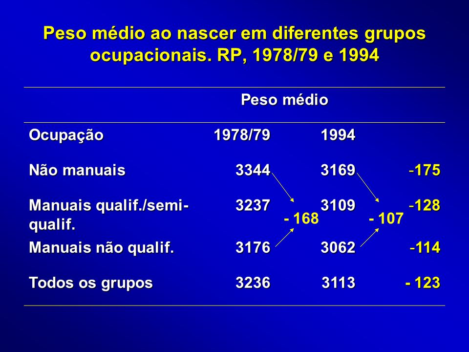 OR ajustado dos determinantes do BPN em RP, 1978/79 OR ajustado (IC) Gênero Feminino 1,59 (1,21 – 2,08) Idade Materna 35+ 1,91 (1,16 – 3,14) Prematuridade Sim 14,64 (10,97 – 19,53) Escolaridade <4 1,77 (0,99 – 3,15) Fumo Materno Sim 1,80 (1,36 – 2,38) Ocupação Manuais não qualif.