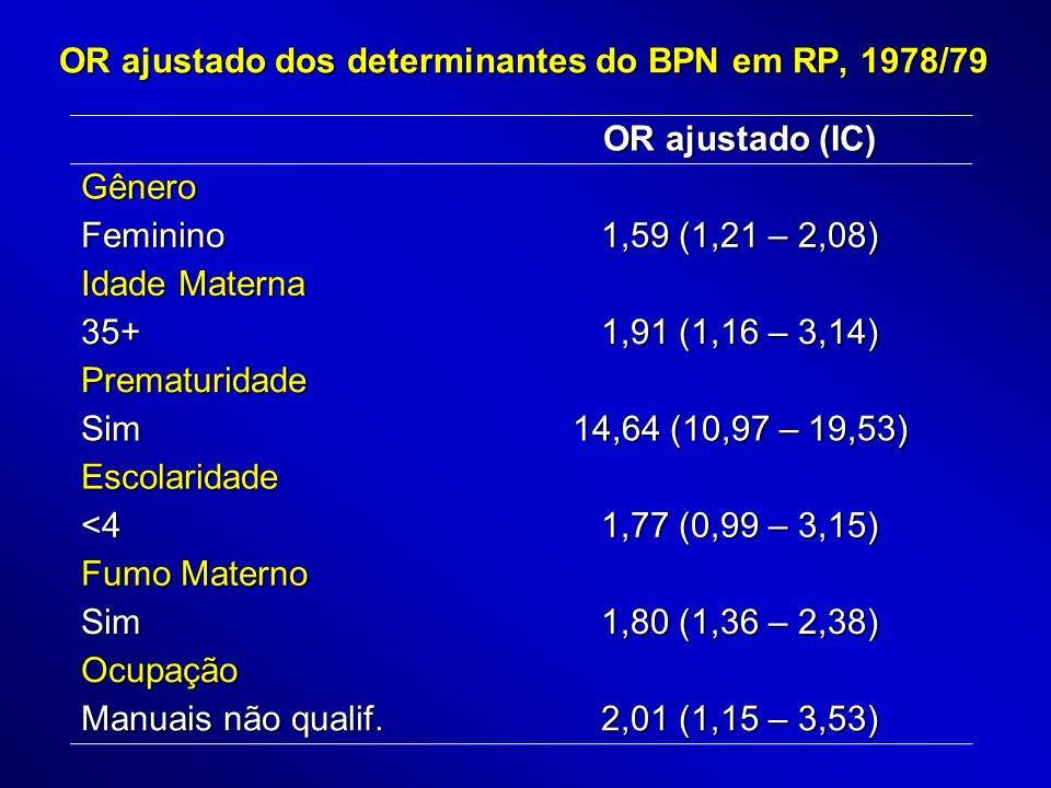 OR ajustado dos determinantes do BPN em RP, 1994 OR ajustado (IC) Prematuridade Sim 12,07 (8,60 – 16,94) Tipo de parto Cesáreo 1,61 (1,10 – 2,37) Fumo Materno Sim 1,98 (1,35 – 2,91)