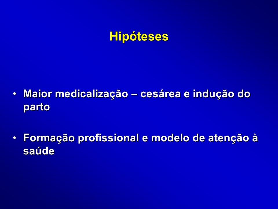 Taxas de cesariana altas e ascendentes 1978/7919941998 Nacional37,838,4 Ribeirão Preto 30,350,8